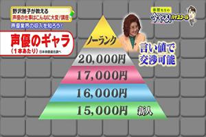 声優のギャラが分かるピラミッド